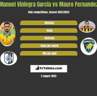Manuel Viniegra Garcia vs Mauro Fernandez h2h player stats