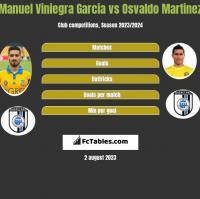 Manuel Viniegra Garcia vs Osvaldo Martinez h2h player stats