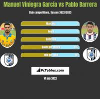 Manuel Viniegra Garcia vs Pablo Barrera h2h player stats