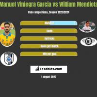 Manuel Viniegra Garcia vs William Mendieta h2h player stats