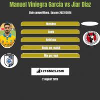 Manuel Viniegra Garcia vs Jiar Diaz h2h player stats