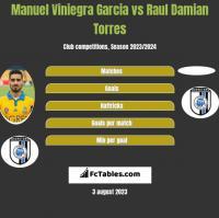 Manuel Viniegra Garcia vs Raul Damian Torres h2h player stats