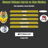 Manuel Viniegra Garcia vs Alan Medina h2h player stats