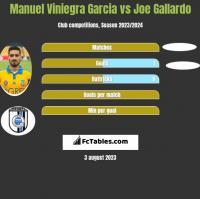 Manuel Viniegra Garcia vs Joe Gallardo h2h player stats