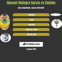 Manuel Viniegra Garcia vs Elsinho h2h player stats