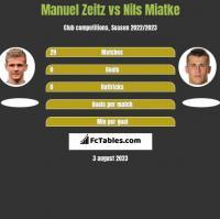 Manuel Zeitz vs Nils Miatke h2h player stats