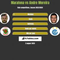 Marafona vs Andre Moreira h2h player stats