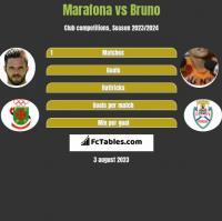 Marafona vs Bruno h2h player stats