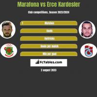 Marafona vs Erce Kardesler h2h player stats