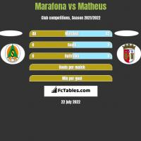 Marafona vs Matheus h2h player stats