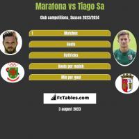 Marafona vs Tiago Sa h2h player stats