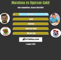 Marafona vs Ugurcan Cakir h2h player stats