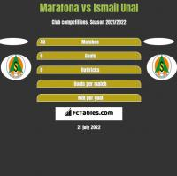 Marafona vs Ismail Unal h2h player stats