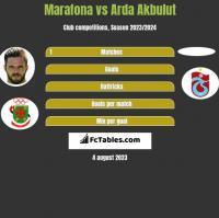Marafona vs Arda Akbulut h2h player stats