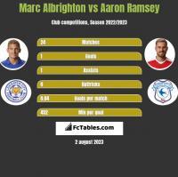 Marc Albrighton vs Aaron Ramsey h2h player stats