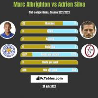 Marc Albrighton vs Adrien Silva h2h player stats