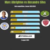 Marc Albrighton vs Alexandre Silva h2h player stats
