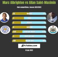 Marc Albrighton vs Allan Saint-Maximin h2h player stats