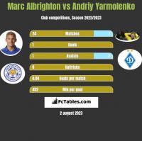 Marc Albrighton vs Andriy Yarmolenko h2h player stats