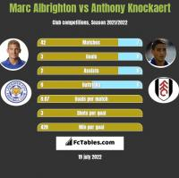 Marc Albrighton vs Anthony Knockaert h2h player stats