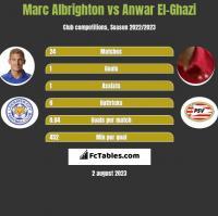Marc Albrighton vs Anwar El-Ghazi h2h player stats