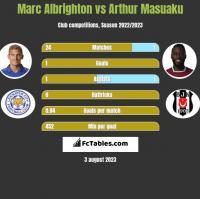 Marc Albrighton vs Arthur Masuaku h2h player stats