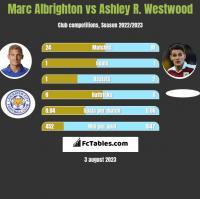 Marc Albrighton vs Ashley R. Westwood h2h player stats