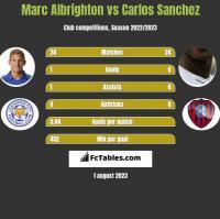 Marc Albrighton vs Carlos Sanchez h2h player stats