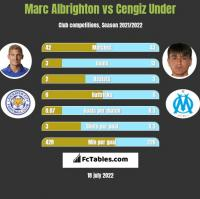 Marc Albrighton vs Cengiz Under h2h player stats