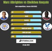 Marc Albrighton vs Cheikhou Kouyate h2h player stats