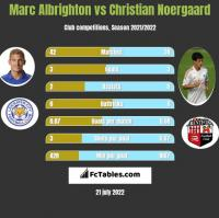 Marc Albrighton vs Christian Noergaard h2h player stats
