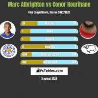 Marc Albrighton vs Conor Hourihane h2h player stats