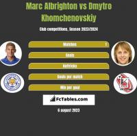 Marc Albrighton vs Dmytro Chomczenowski h2h player stats
