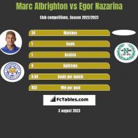 Marc Albrighton vs Egor Nazarina h2h player stats