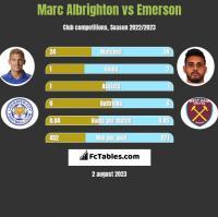 Marc Albrighton vs Emerson h2h player stats