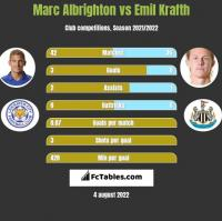 Marc Albrighton vs Emil Krafth h2h player stats