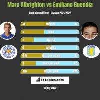 Marc Albrighton vs Emiliano Buendia h2h player stats