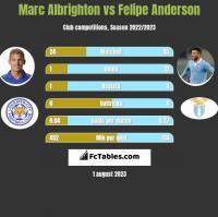 Marc Albrighton vs Felipe Anderson h2h player stats