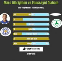 Marc Albrighton vs Fousseyni Diabate h2h player stats
