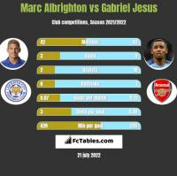 Marc Albrighton vs Gabriel Jesus h2h player stats