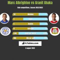 Marc Albrighton vs Granit Xhaka h2h player stats