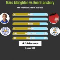Marc Albrighton vs Henri Lansbury h2h player stats