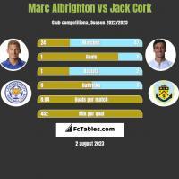Marc Albrighton vs Jack Cork h2h player stats