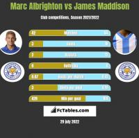 Marc Albrighton vs James Maddison h2h player stats