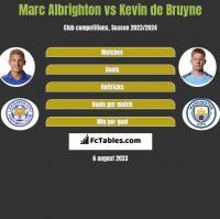 Marc Albrighton vs Kevin de Bruyne h2h player stats
