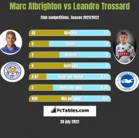 Marc Albrighton vs Leandro Trossard h2h player stats