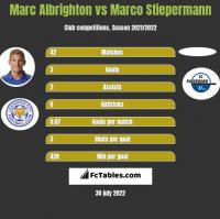 Marc Albrighton vs Marco Stiepermann h2h player stats