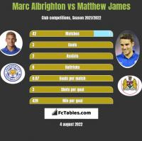 Marc Albrighton vs Matthew James h2h player stats