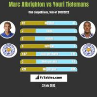 Marc Albrighton vs Youri Tielemans h2h player stats