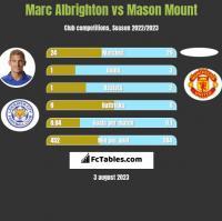 Marc Albrighton vs Mason Mount h2h player stats